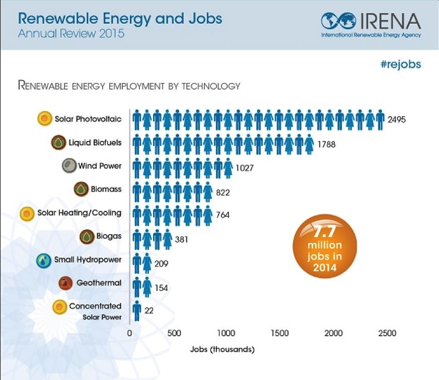 Les emplois dans les énergies renouvelables