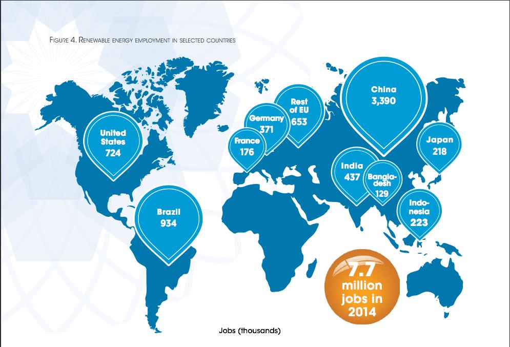 Répartition des emplois énergies renouvelables dans le monde
