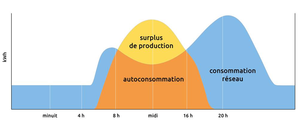 Net metering et autoconsommation photovoltaique